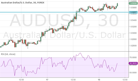 AUDUSD: Further AUDUSD Upside as Base Forms