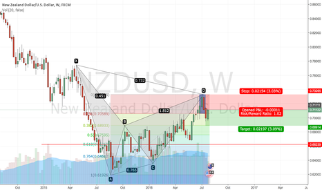 NZDUSD: NZDUSD Perfect Bat Pattern on Weekly
