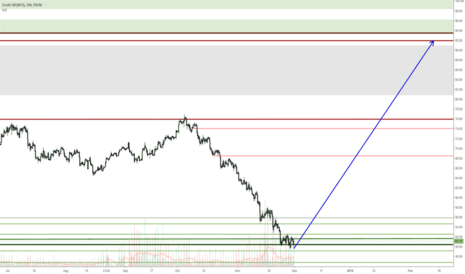 USOIL: USOIL only way up to come