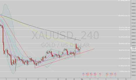 XAUUSD: Long gold.  Continuation of idea.  Using 150 moving average