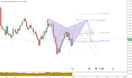 AUDCAD: Bear Gartley formation.