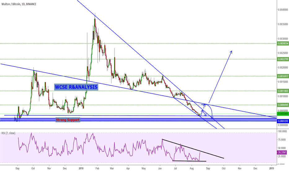 WTCBTC: WTCBTC Trading Ideas and Potential Buy Opportunity