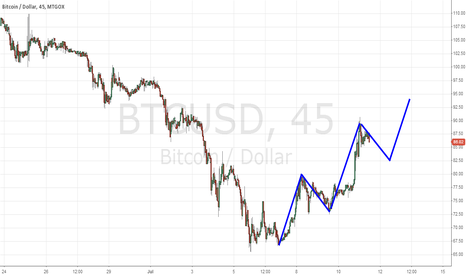 BTCUSD: BTC Elliot wave bull wave up
