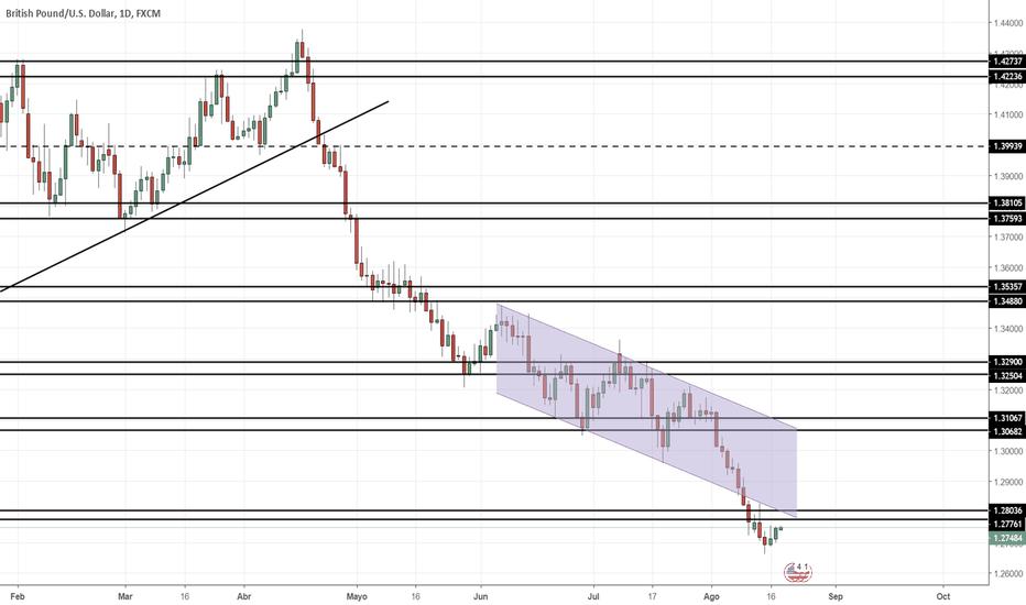GBPUSD: Proyección GBP/USD Semana 20/08/2018