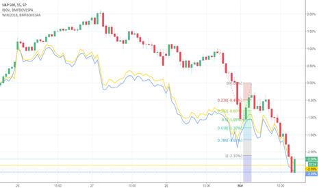 SPX: Equiparação dentre o sp500 e os indices futuro e a vista