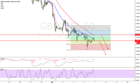 GBPUSD: Short GBPUSD @ 382 and 618 fib levels