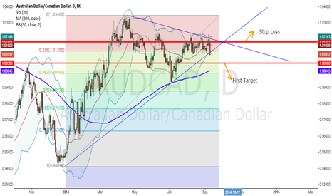 AUDCAD: Bearish Broke For AUDCAD