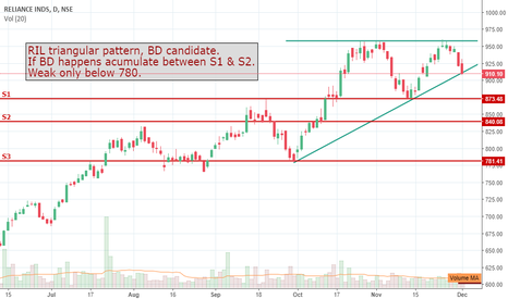 RELIANCE: RIL - Buying oportunty
