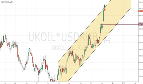 UKOIL*USDRUB: BRENT/RUB_2017/11/07