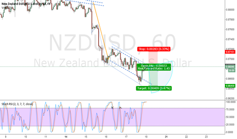 NZDUSD: NZD/USD Exhausted And Going Down To Rest a Bit Or Two