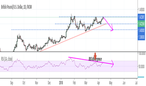 GBPUSD: GBP/USD showing signs of weakness