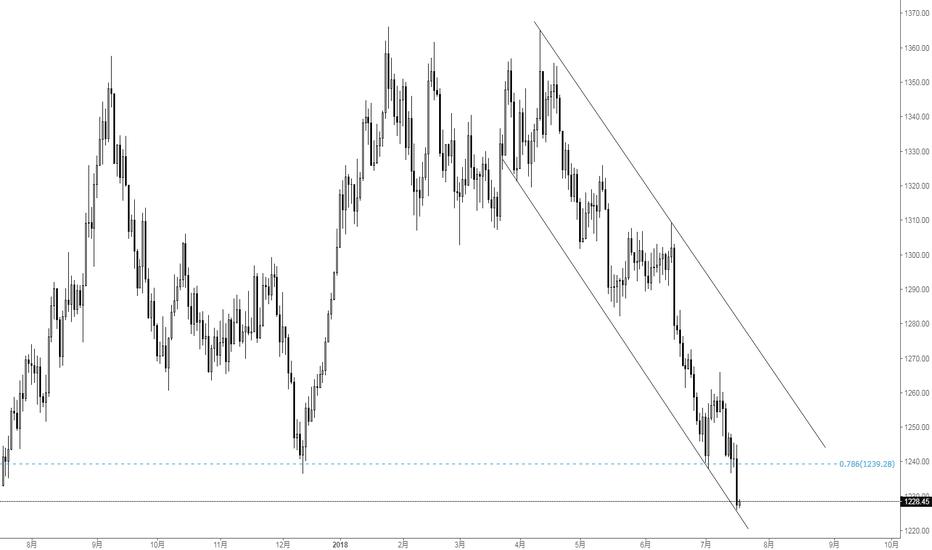 XAUUSD: JIONK:7.18黄金日线分析
