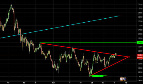 EURJPY: POTENTIAL LONG ON EJ!