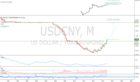 USDCNY: USDCNY: The trend that keeps on giving