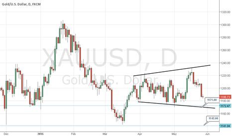 XAUUSD: Gold bearish move