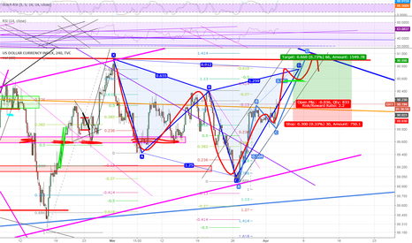 DXY: If you see the channel in pink then ...... you know what to do