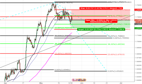 GBPAUD: On try to short pound