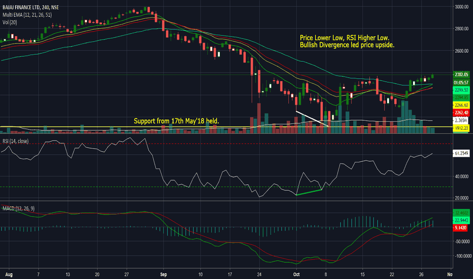 BAJFINANCE: Bullish Divergence in Bajaj Finance