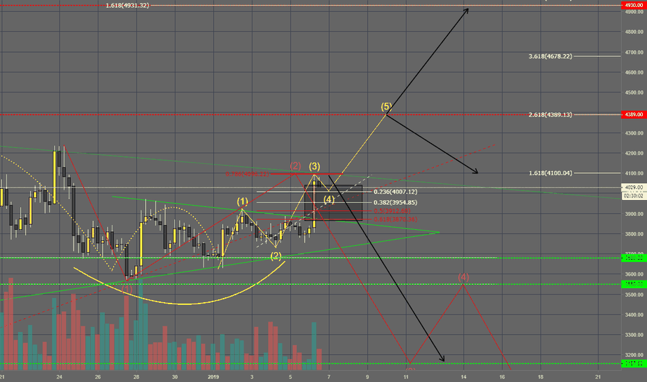 BTCUSD: Bitcoin is bullish!? Not so fast..