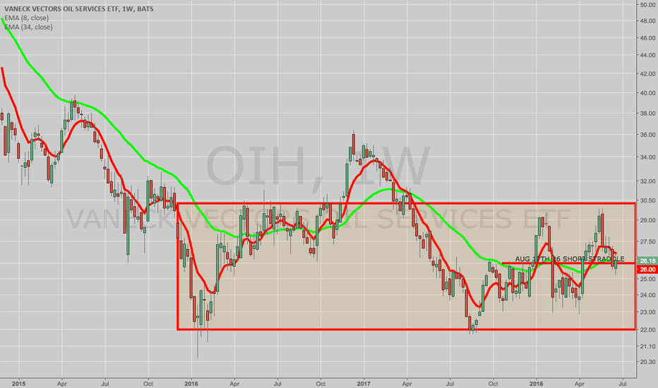 OIH: OPENING: OIH AUG 17TH 26 SHORT STRADDLE (LATE POST)