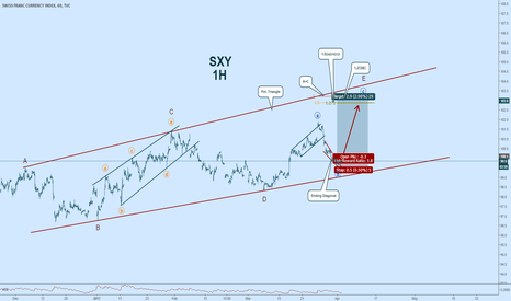SXY: $SXY: Swiss Franc Outlook #elliottwave