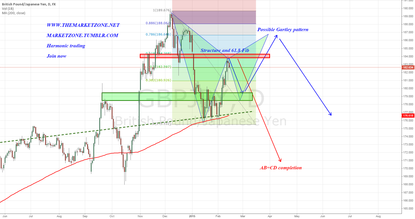 Two possible harmonic scenarios in the Weekly Markets Analysis