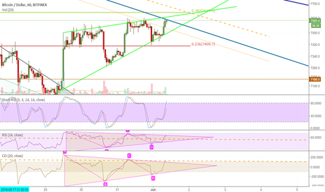 BTCUSD: time to take profits