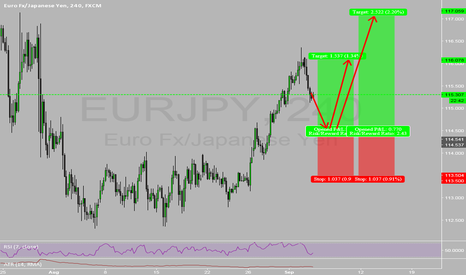 EURJPY: Simple Yet Effective!