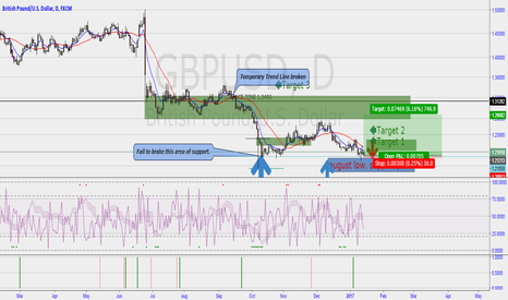 GBPUSD: Weekly Bullish Reversal Daily Cart Outlook