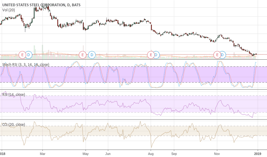X: X U.S. Steel A Potential Great Value Stock @ Sub $10 Not Here