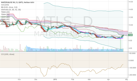 MTLS: MTLS IS PROBABLY BREAKING ICHIMOKU CLOUD