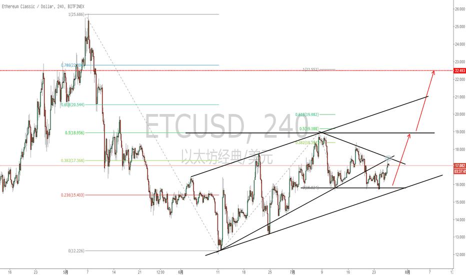 ETCUSD: ETC的走势稳稳的!