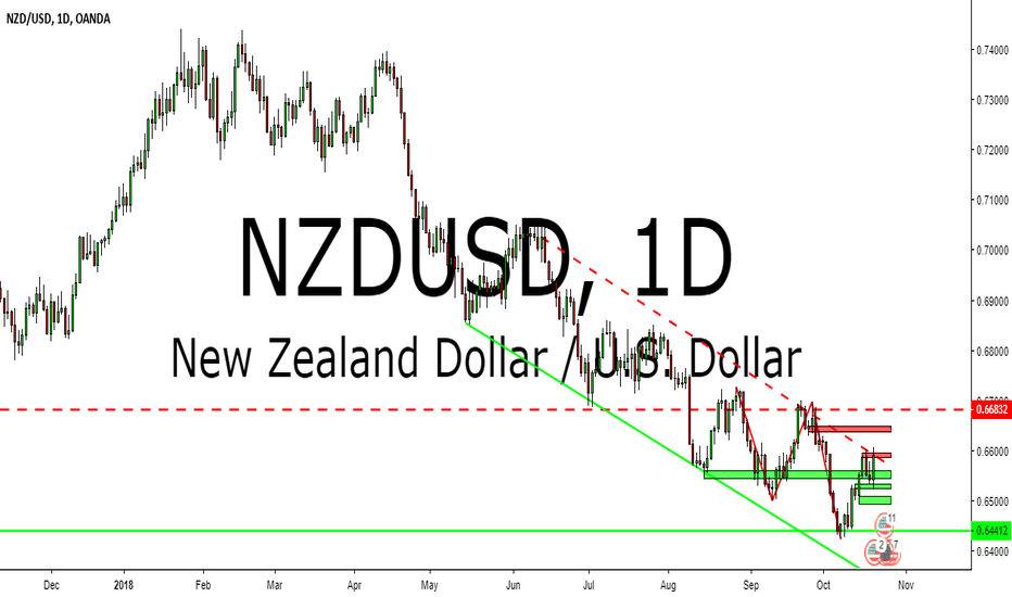 NZDUSD: NZDUSD TECHNICAL ANALYSIS 22-26 OCTOBER 2018