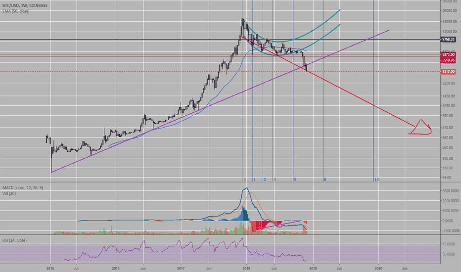 BTCUSD: BTC: We need to consider this