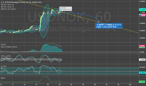 USDNOK: USD/NOK Short Target