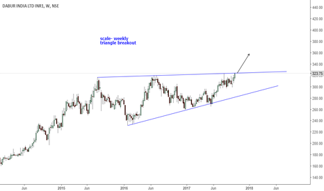 DABUR: dabur- triangle breakout likely