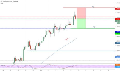 USDCHF: USD/CHF short opportunity