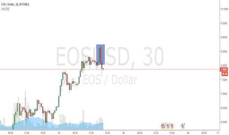 EOSUSD: EOS time for correction / trend reversal candles