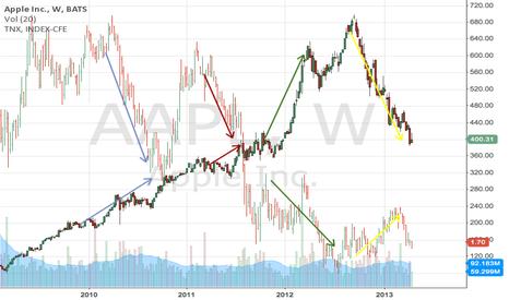 AAPL: Trade AAPL against Ten-Year Notes