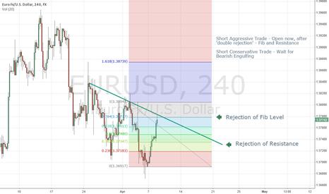 EURUSD: EUR/USD Short 4 Hour Chart
