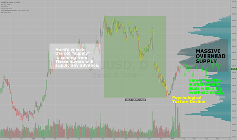 XAUUSD: Here's why Gold will move sideways for 4 months $XAUUSD