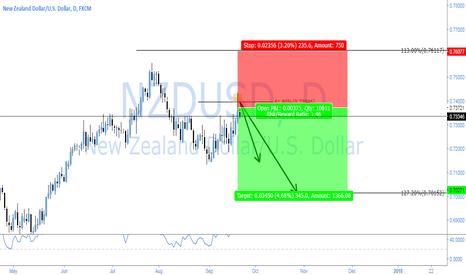 NZDUSD: NZDUSD - POTENTIAL REVERSAL?