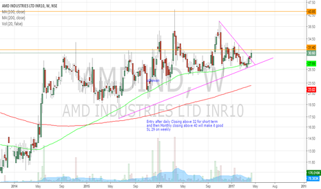 AMDIND: AMD Industries