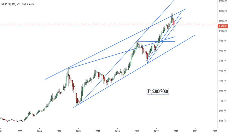 NIFTY: Hard to believe but ...