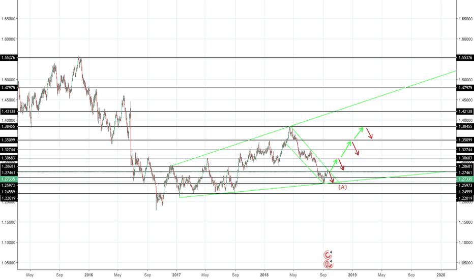 GBPCHF: GBPCHF - LONG trade set-ups