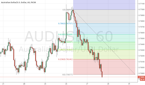 AUDUSD: buy short aud/usd