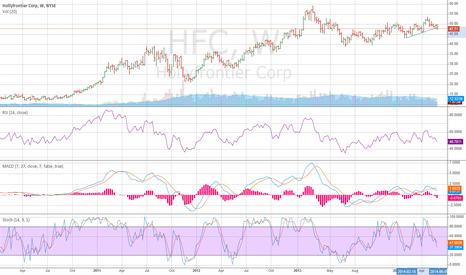 HFC: HFC - Weekly Bearish-Neutral