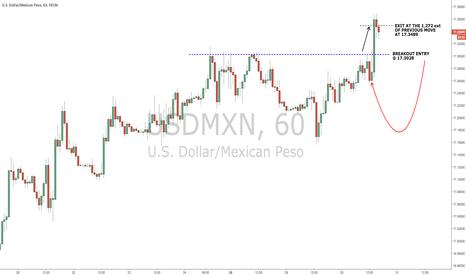 USDMXN: Quick Trade in USD/MXN...