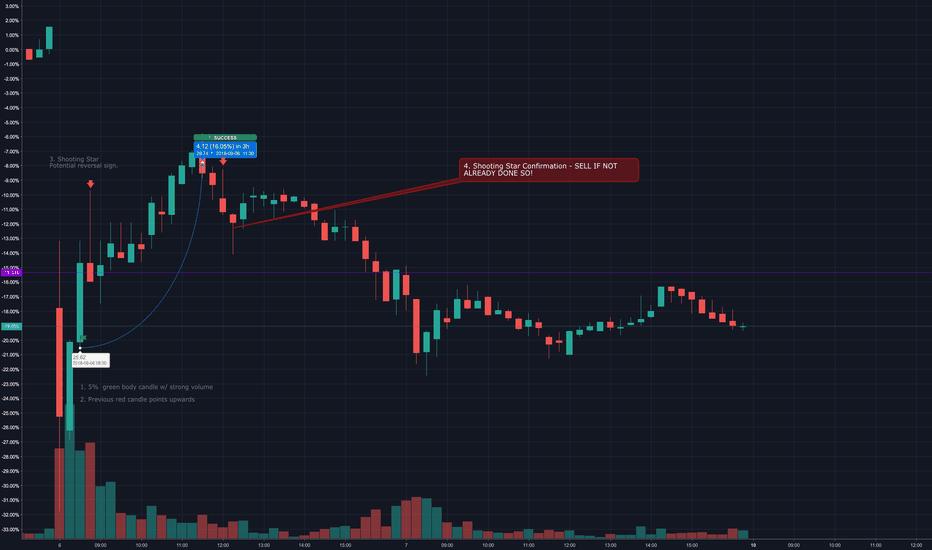 SXX: Long First & Then Short