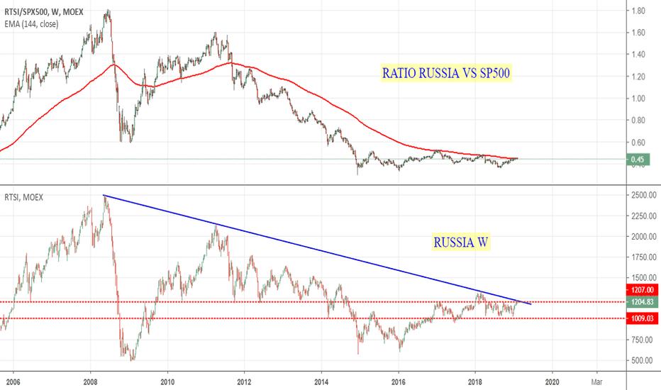 RTSI/SPX500: Russia: un indice sottovalutato